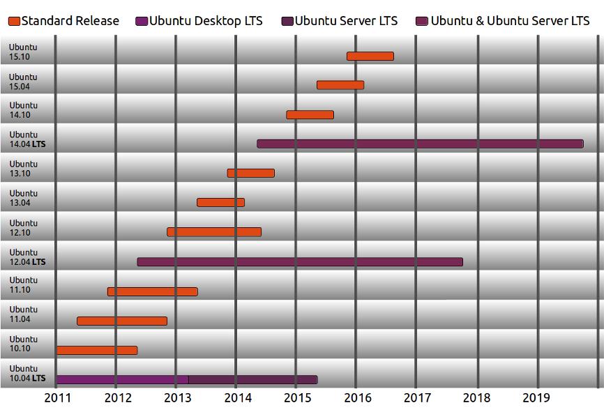 Ubuntu LTS Release cycle