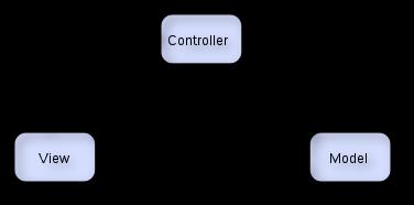 Design patterns - MVC - padrões de projeto de software